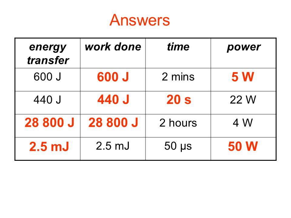 Complete: energy transfer work donetimepower 600 J 2 mins5 W 440 J 20 s22 W 28 800 J 2 hours4 W 2.5 mJ 50 μs50 W Answers 600 J5 W 440 J20 s 28 800 J 2
