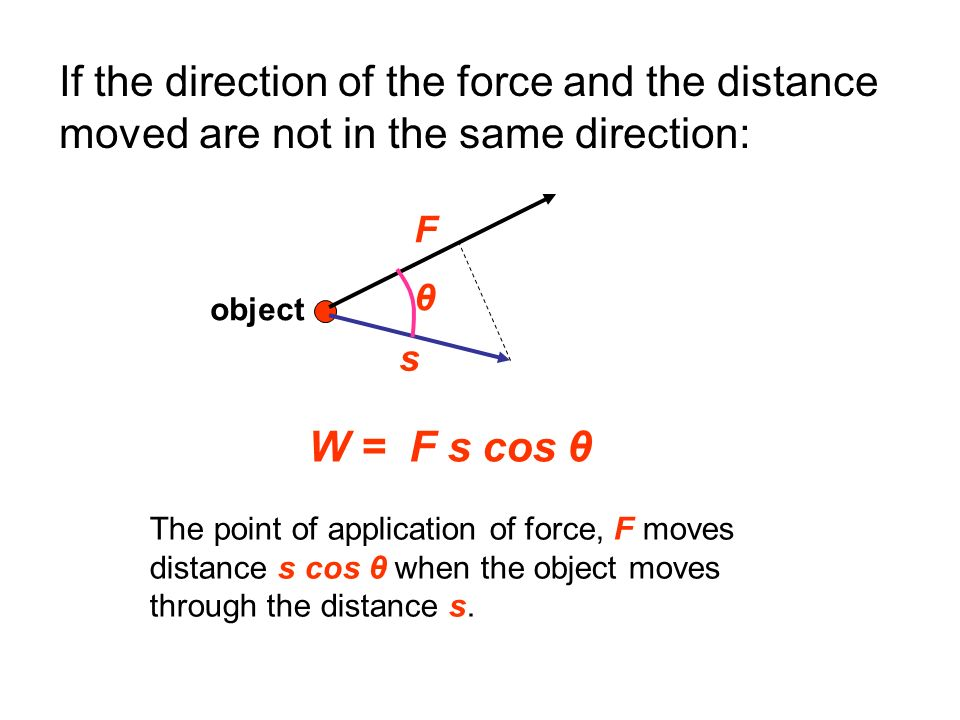 If the direction of the force and the distance moved are not in the same direction: W = F s cos θ The point of application of force, F moves distance