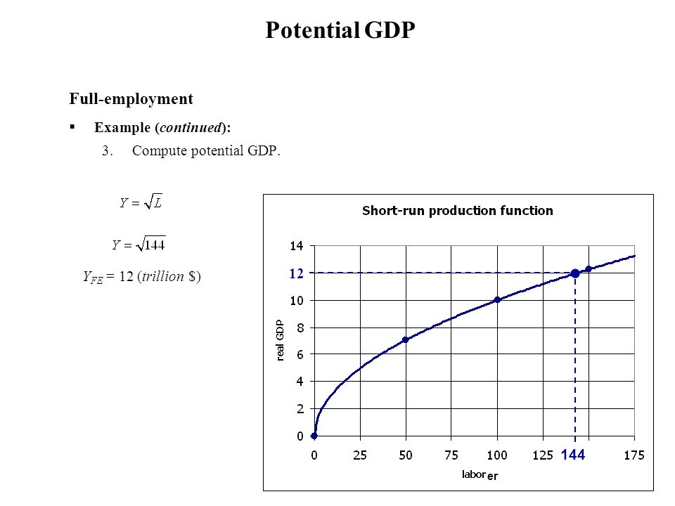 Full-employment Example (continued): 3.Compute potential GDP. Y FE = 12 (trillion $) Potential GDP 12 144 er