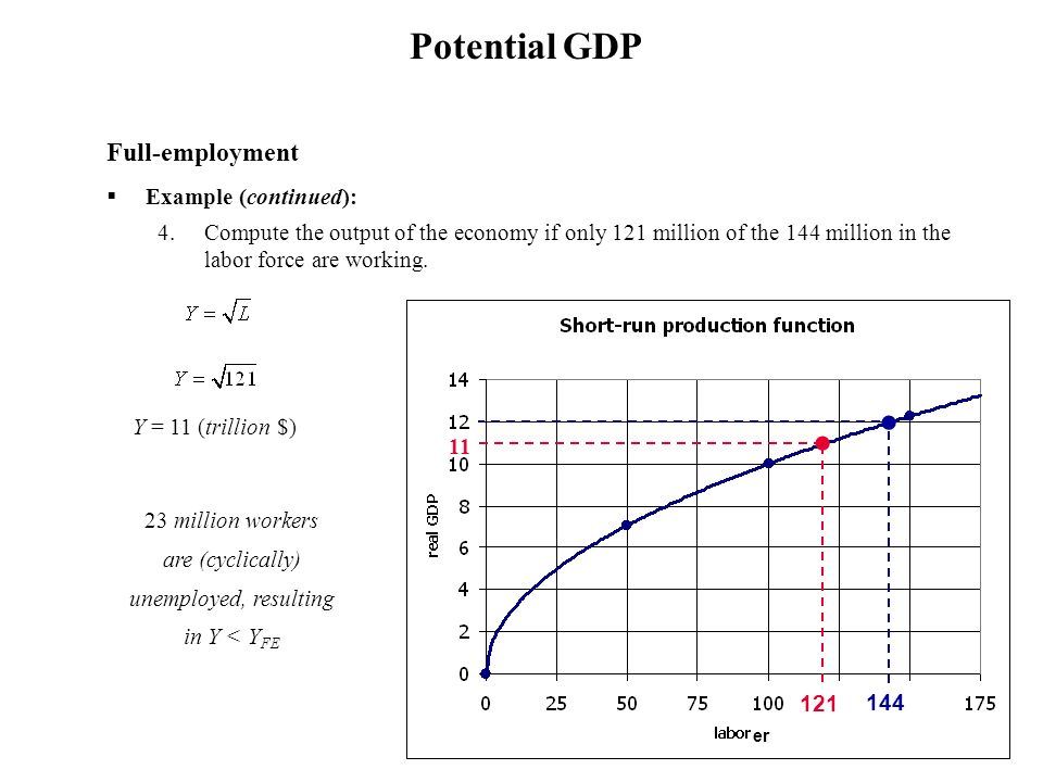 Full-employment Example (continued): 4.Compute the output of the economy if only 121 million of the 144 million in the labor force are working. 23 mil
