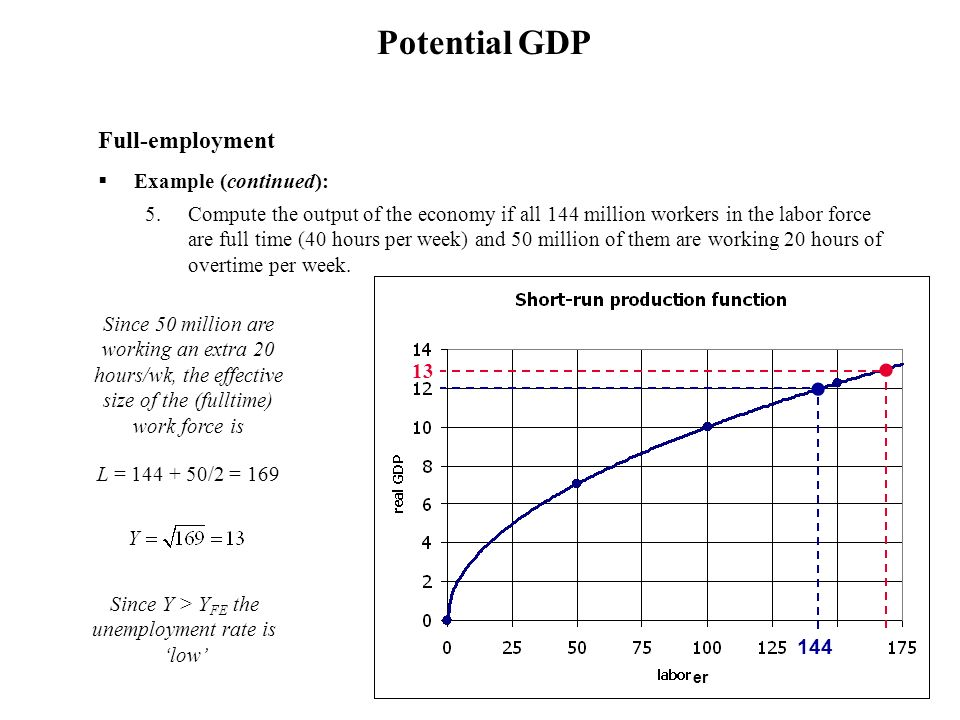 Full-employment Example (continued): 5.Compute the output of the economy if all 144 million workers in the labor force are full time (40 hours per wee