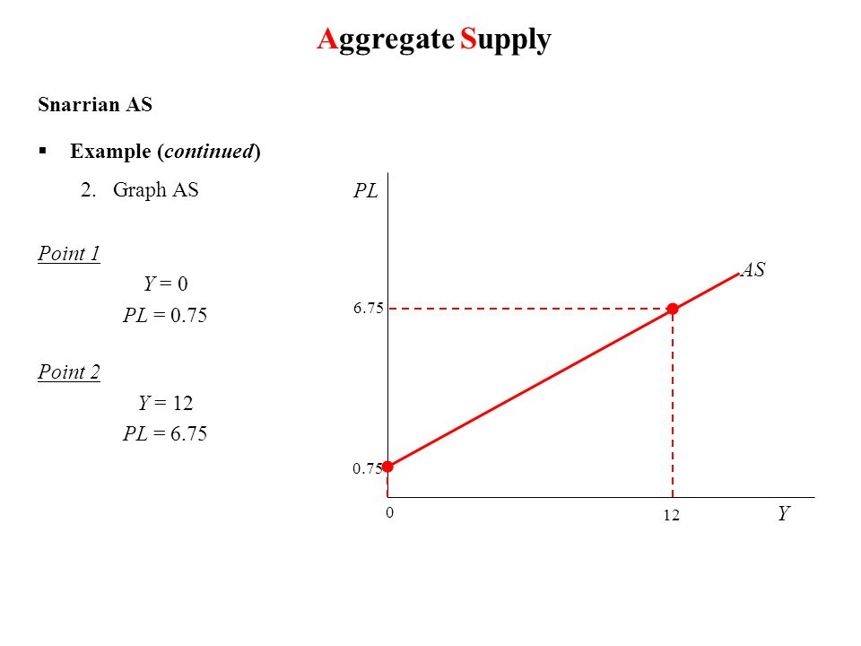 Snarrian AS Example (continued ) 2.Graph AS Point 1 Y = 0 PL = 0.75 Point 2 Y = 12 PL = 6.75 0 0.75 Y PL 12 6.75 AS Aggregate Supply