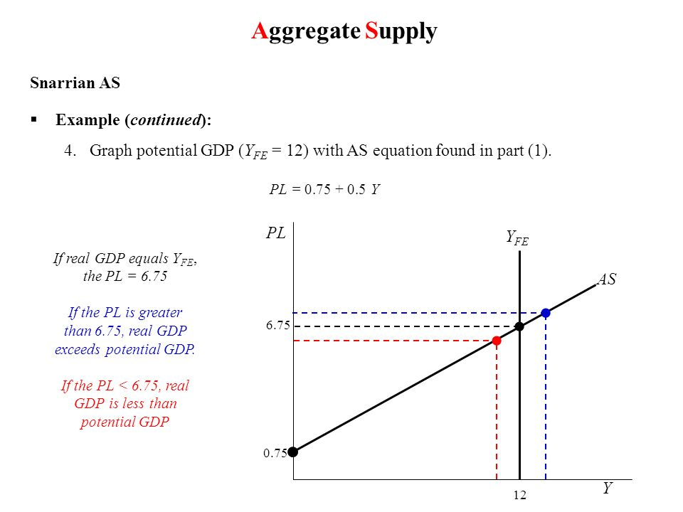 Aggregate Supply Snarrian AS Example (continued): 4.Graph potential GDP (Y FE = 12) with AS equation found in part (1). PL = 0.75 + 0.5 Y If real GDP