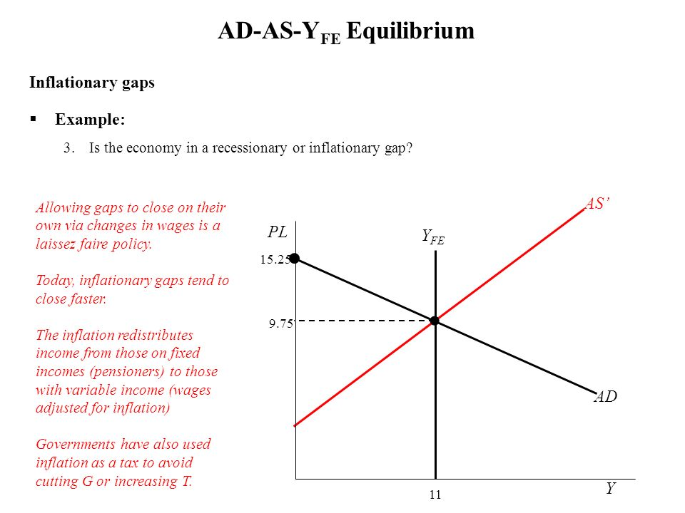 Inflationary gaps Example: 3.Is the economy in a recessionary or inflationary gap? AD-AS-Y FE Equilibrium Y PL AD 15.25 Allowing gaps to close on thei
