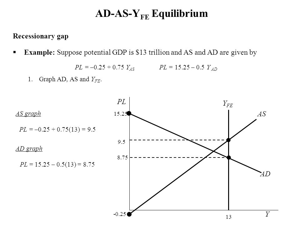 Recessionary gap Example: Suppose potential GDP is $13 trillion and AS and AD are given by PL = –0.25 + 0.75 Y AS PL = 15.25 – 0.5 Y AD 1.Graph AD, AS