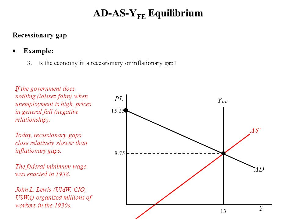 Recessionary gap Example: 3.Is the economy in a recessionary or inflationary gap? AD-AS-Y FE Equilibrium Y FE 13 Y PL AD 15.25 If the government does
