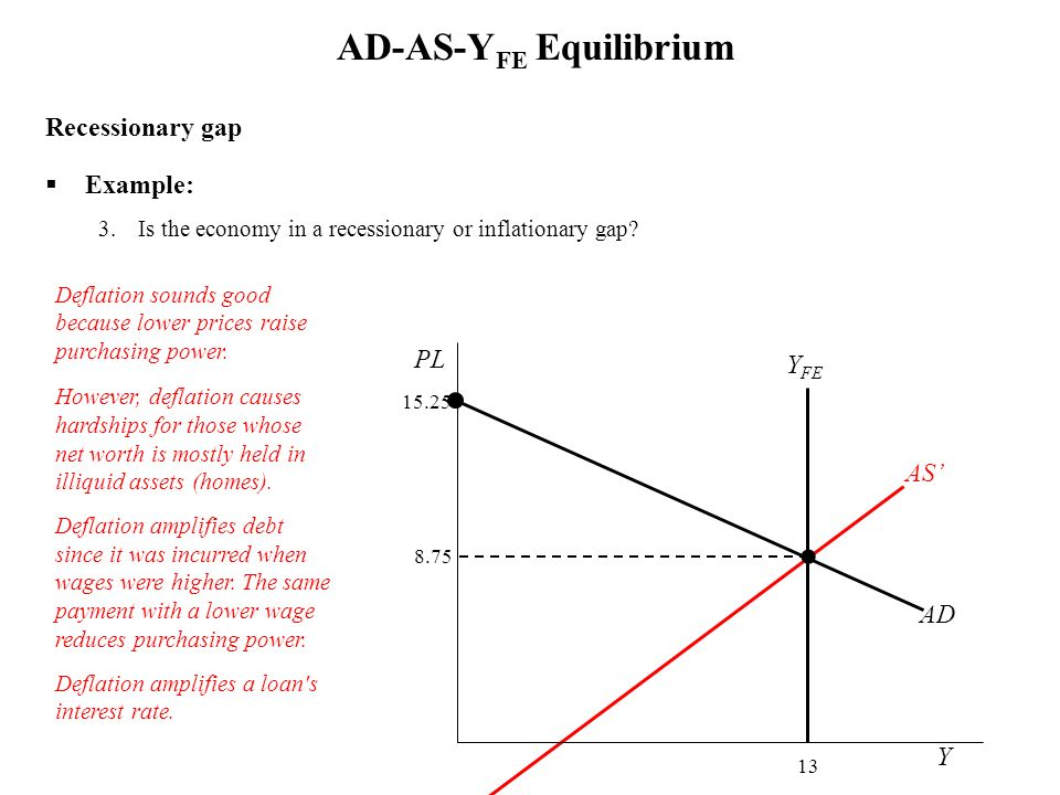 Recessionary gap Example: 3.Is the economy in a recessionary or inflationary gap? AD-AS-Y FE Equilibrium Y FE 13 Y PL AD 15.25 Deflation sounds good b