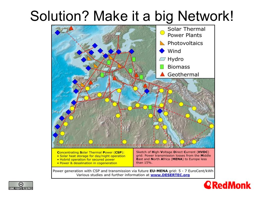 Solution? Make it a big Network!