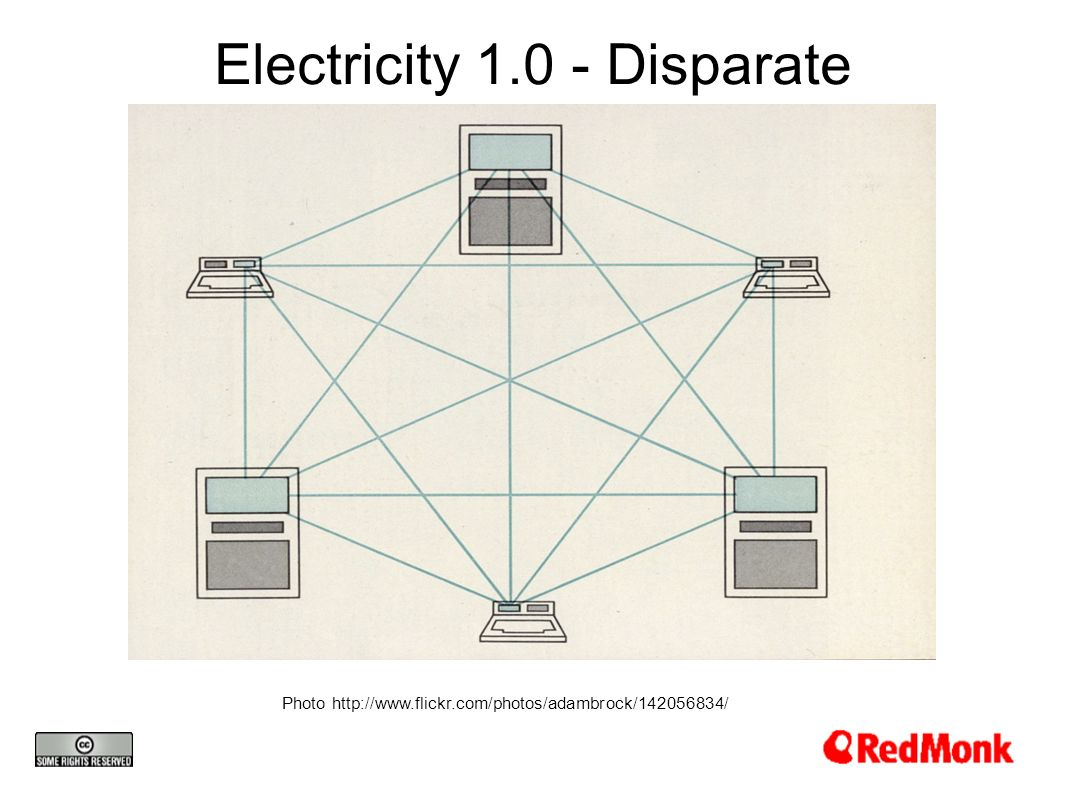 Electricity Disparate Photo
