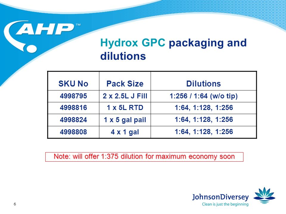 6 Hydrox GPC packaging and dilutions SKU NoPack SizeDilutions 49987952 x 2.5L J Fill1:256 / 1:64 (w/o tip) 49988161 x 5L RTD 1:64, 1:128, 1:256 49988241 x 5 gal pail 1:64, 1:128, 1:256 49988084 x 1 gal 1:64, 1:128, 1:256 Note: will offer 1:375 dilution for maximum economy soon