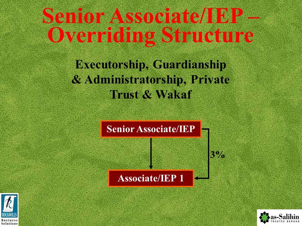 INCOME POTENTIAL Senior Associate/IEP Associate/IEP 1 – RM 50,000 Associate/IEP 2 – RM 50,000 8% 4% Overriding Commission IEP1 – RM 50,000 X 8% X 20 =