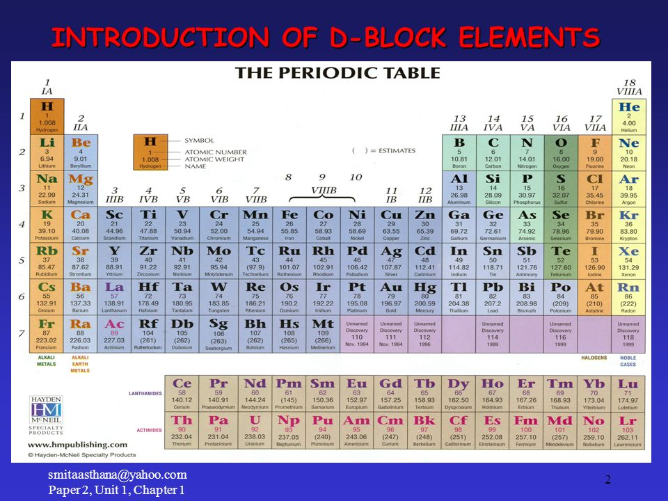 INTRODUCTION OF D-BLOCK ELEMENTS 2 smitaasthana@yahoo.com Paper 2, Unit 1, Chapter 1