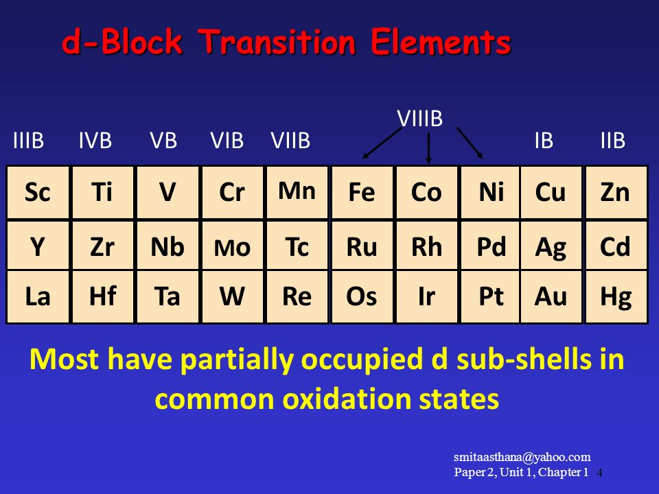 ScTiVCr Mn FeCoNiCuZn YZrNb MoMoTcRuRhPdAgCd LaHfTaWReOsIrPtAuHg IIIBIVBVBVIBVIIBIBIIB VIIIB d-Block Transition Elements Most have partially occupied