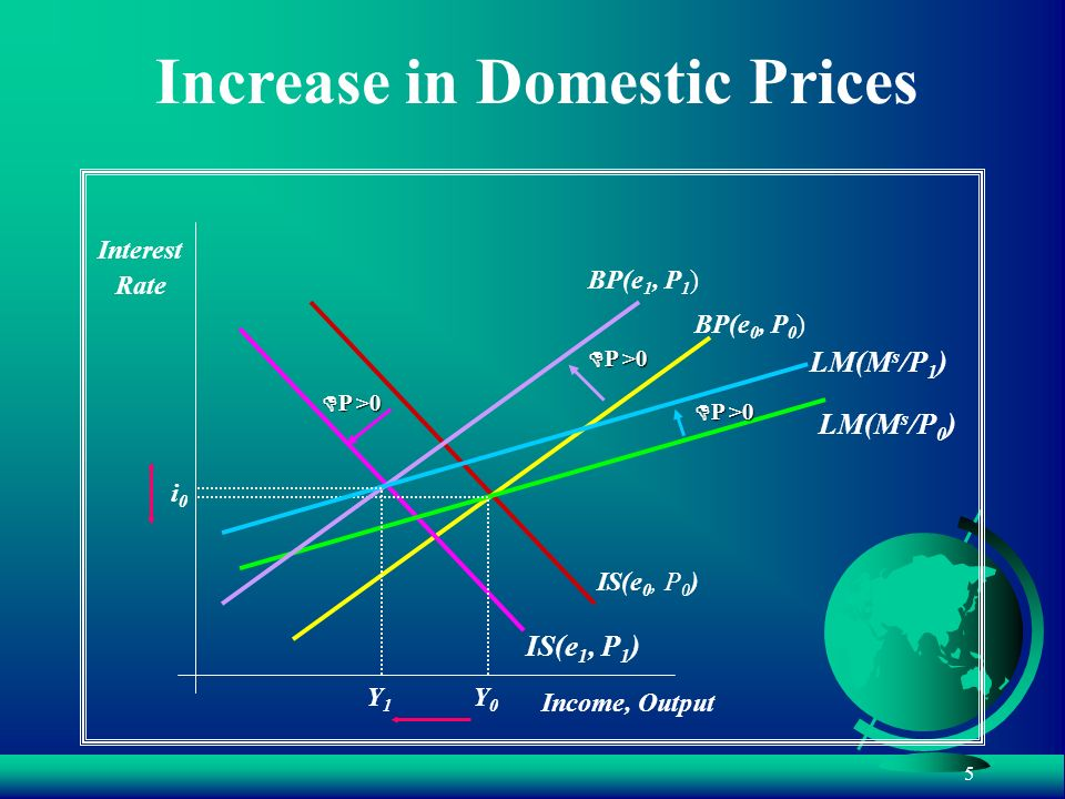 5 Increase in Domestic Prices Interest Rate Income, Output LM(M s /P 0 ) IS(e 0, P 0 ) BP(e 0, P 0 ) IS(e 1, P 1 ) D P >0 BP(e 1, P 1 ) LM(M s /P 1 )