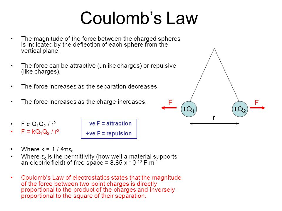 Coulombs Law The magnitude of the force between the charged spheres is indicated by the deflection of each sphere from the vertical plane. The force c