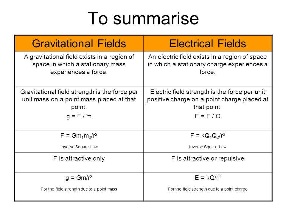 To summarise Gravitational FieldsElectrical Fields A gravitational field exists in a region of space in which a stationary mass experiences a force. A