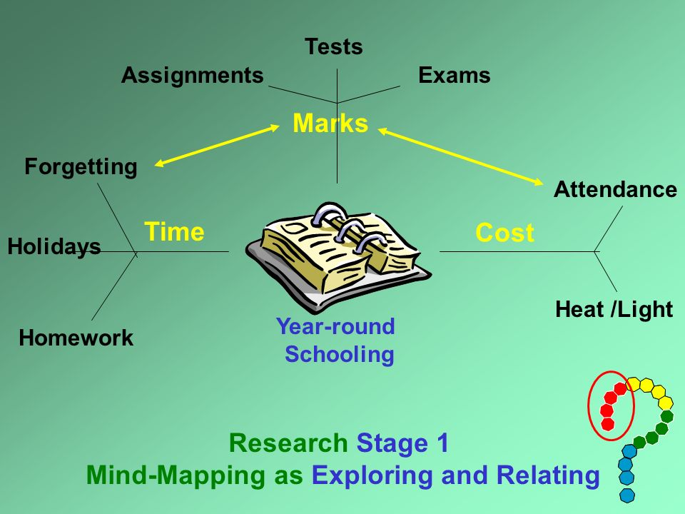 Year-round Schooling Marks Time Cost Research Stage 1 Mind-Mapping as Exploring and Relating TestsExamsAssignments Holidays Homework Forgetting Heat /