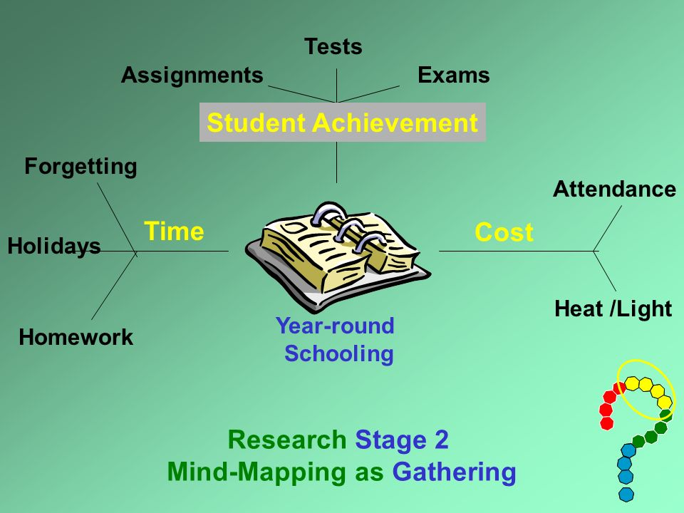 Year-round Schooling Marks Time Cost Research Stage 2 Mind-Mapping as Gathering TestsExamsAssignments Holidays Homework Forgetting Heat /Light Attendance Student Achievement