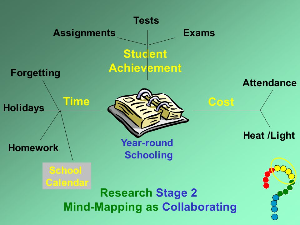 Year-round Schooling Student Achievement Time Cost Research Stage 2 Mind-Mapping as Collaborating TestsExamsAssignments Holidays Homework Forgetting Heat /Light Attendance School Calendar