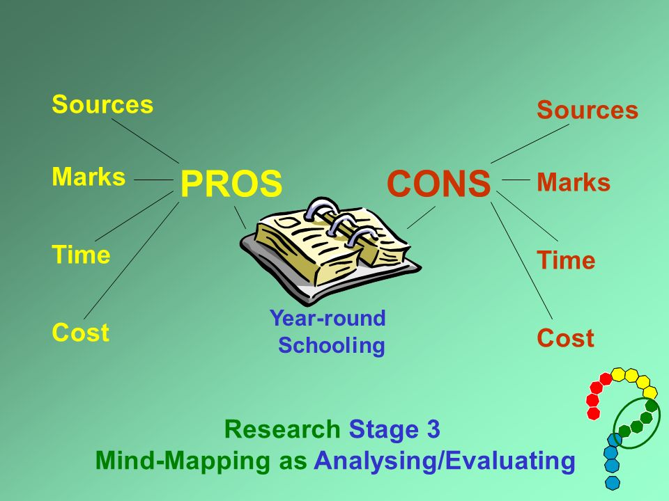 PROS Year-round Schooling CONS Research Stage 3 Mind-Mapping as Analysing/Evaluating Marks Cost Time Sources Marks Cost Time Sources