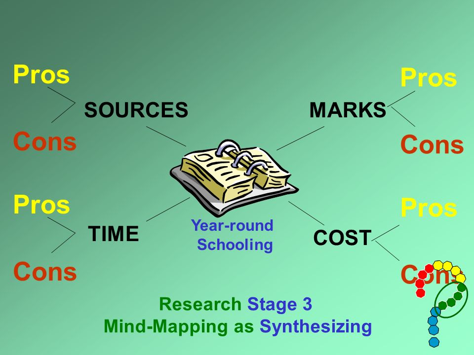 Year-round Schooling Research Stage 3 Mind-Mapping as Synthesizing Pros Cons SOURCES TIME Pros Cons MARKS Pros Cons COST Pros Cons