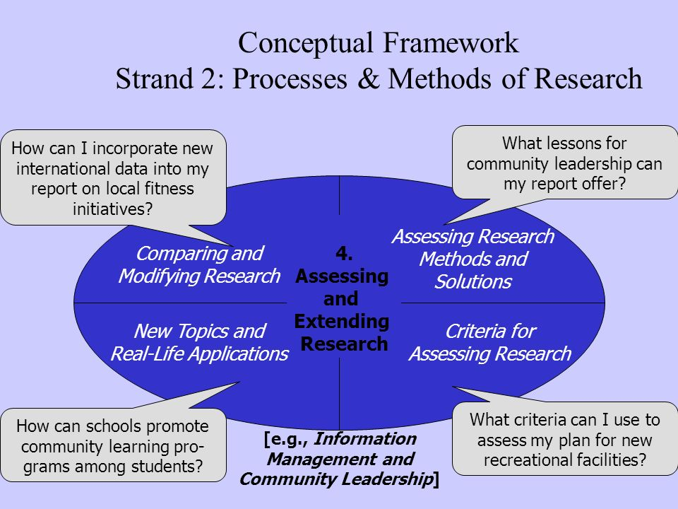 Conceptual Framework Strand 2: Processes & Methods of Research 4. Assessing and Extending Research Comparing and Modifying Research New Topics and Rea