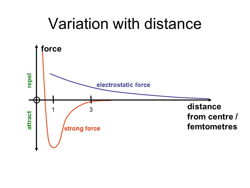 Variation with distance attract repel electrostatic force strong force force distance from centre / femtometres 31