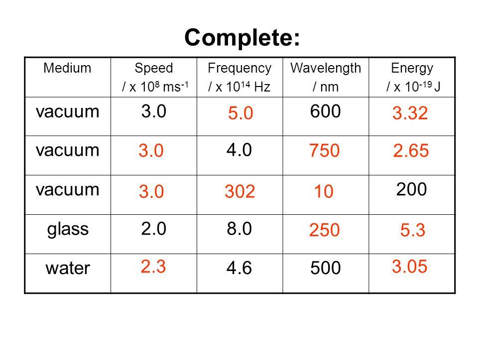 Answers: MediumSpeed / x 10 8 ms -1 Frequency / x 10 14 Hz Wavelength / nm Energy / x 10 -19 J vacuum3.0600 vacuum4.0 vacuum200 glass2.08.0 water4.650