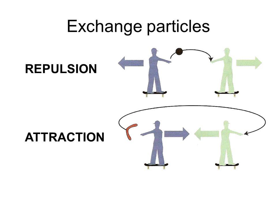 Exchange particles ATTRACTION REPULSION