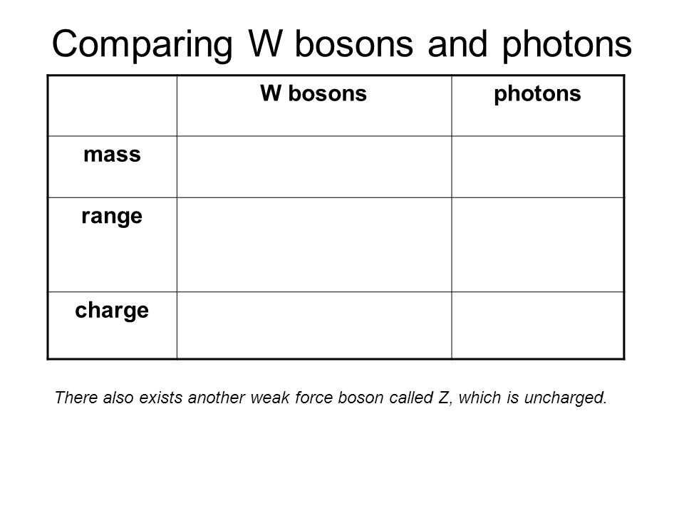 Comparing W bosons and photons There also exists another weak force boson called Z, which is uncharged. W bosonsphotons massnon-zero (rest energy = 80