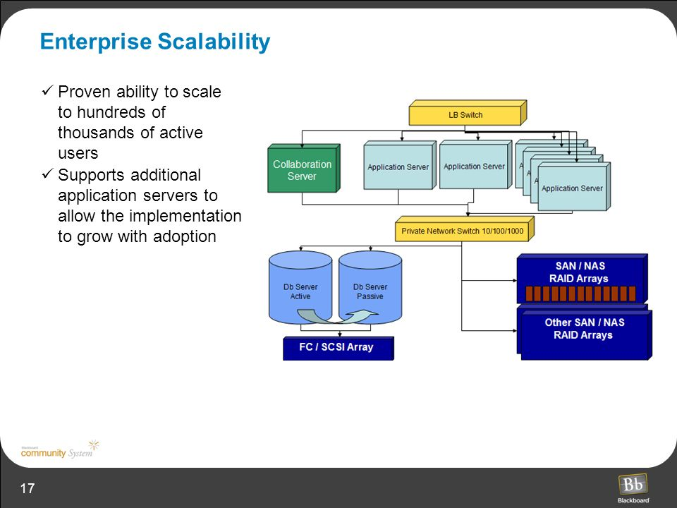 17 Enterprise Scalability Proven ability to scale to hundreds of thousands of active users Supports additional application servers to allow the implementation to grow with adoption