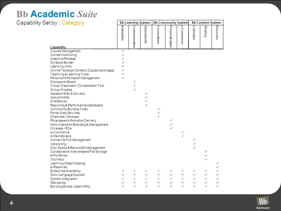 4 Bb Academic Suite Capability Set by : Category