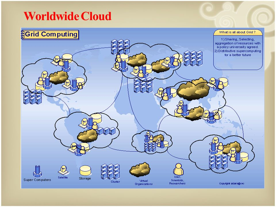 Worldwide Cloud The futuristic scenario for development of worldwide cloud i.e. the cloud of clouds covering the globe has been projected in Picture-2