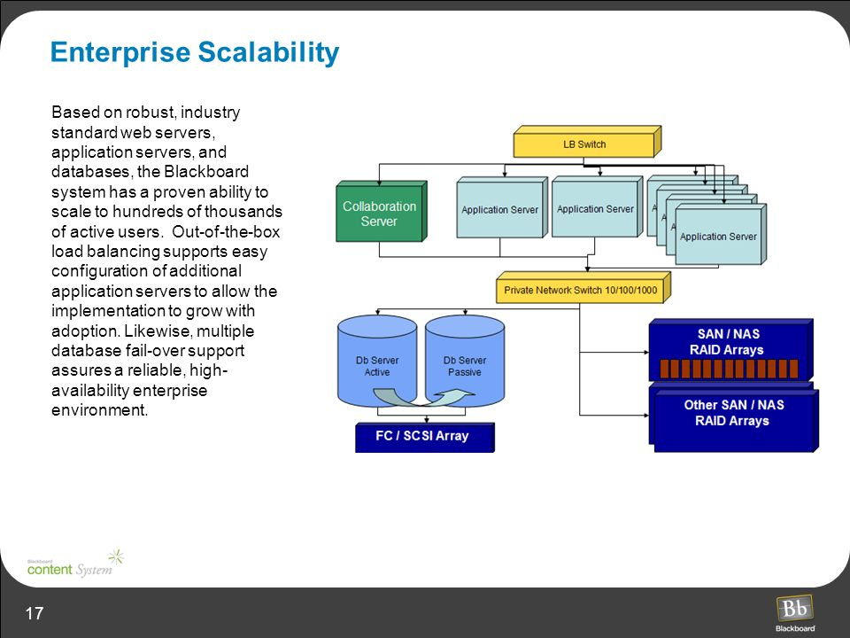 17 Enterprise Scalability Based on robust, industry standard web servers, application servers, and databases, the Blackboard system has a proven ability to scale to hundreds of thousands of active users.
