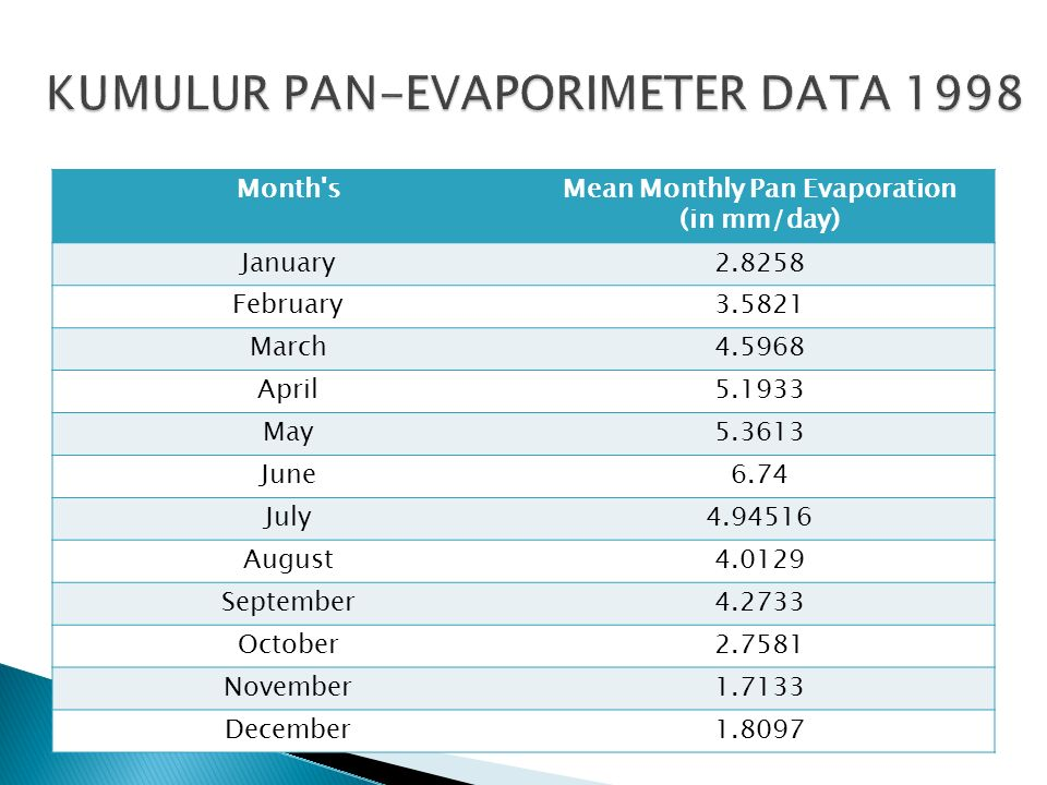 Month'sMean Monthly Pan Evaporation (in mm/day) January2.8258 February3.5821 March4.5968 April5.1933 May5.3613 June6.74 July4.94516 August4.0129 Septe