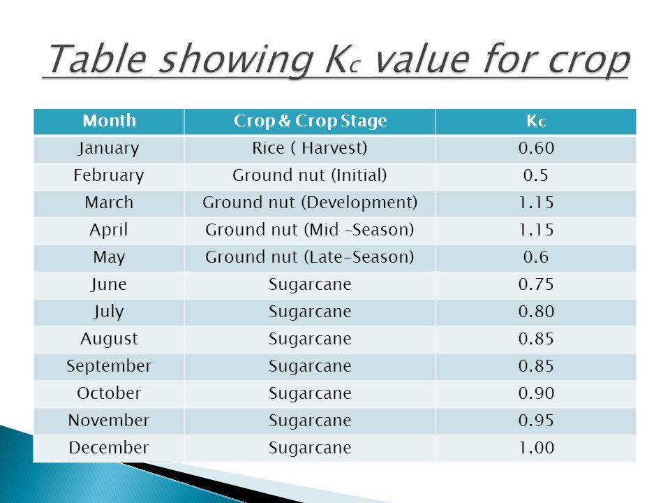 MonthCrop & Crop StageKcKc JanuaryRice ( Harvest)0.60 FebruaryGround nut (Initial)0.5 MarchGround nut (Development)1.15 AprilGround nut (Mid –Season)1