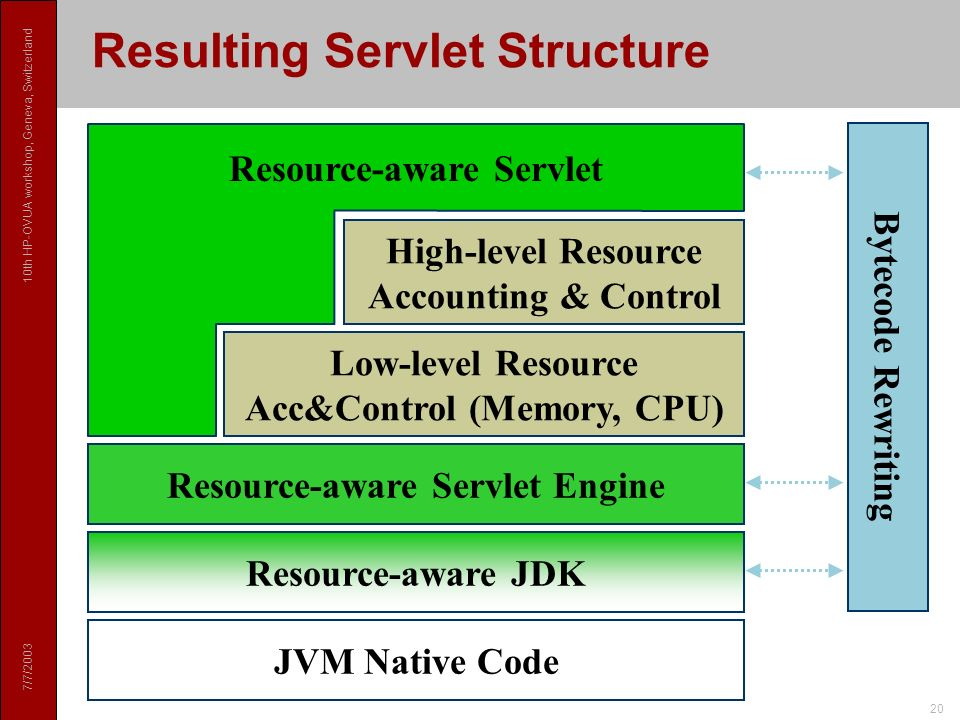 7/7/2003 10th HP-OVUA workshop, Geneva, Switzerland 20 Resource-aware Servlet Engine Resulting Servlet Structure Bytecode Rewriting Low-level Resource Acc&Control (Memory, CPU) High-level Resource Accounting & Control Resource-aware Servlet JVM Native Code Resource-aware JDK