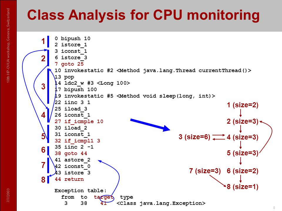 7/7/2003 10th HP-OVUA workshop, Geneva, Switzerland 9 Method Rewriting by J-RAF Object f (int x, MemAccObj mem, CPUAccObj cpu) { cpu.usage += 8; if (x < 0) { cpu.usage += 8; return null; } else { cpu.usage += 26; int y = g(x, mem, cpu); mem.checkAllocation(SIZEOF_FOO); Object o = new Foo(y, mem, cpu); mem.register(o); return o; }