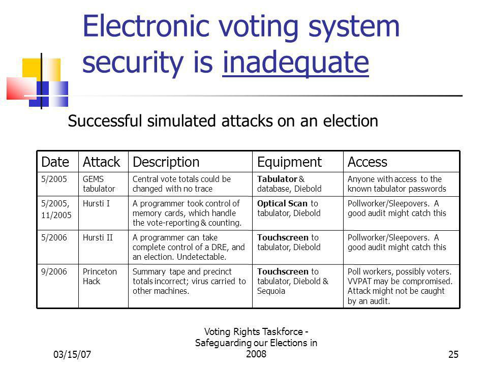 03/15/07 Voting Rights Taskforce - Safeguarding our Elections in 200825 Electronic voting system security is inadequate Successful simulated attacks on an election Poll workers, possibly voters.