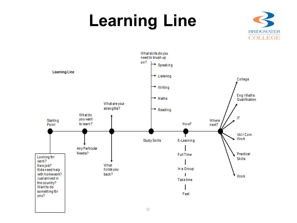 Learning Line