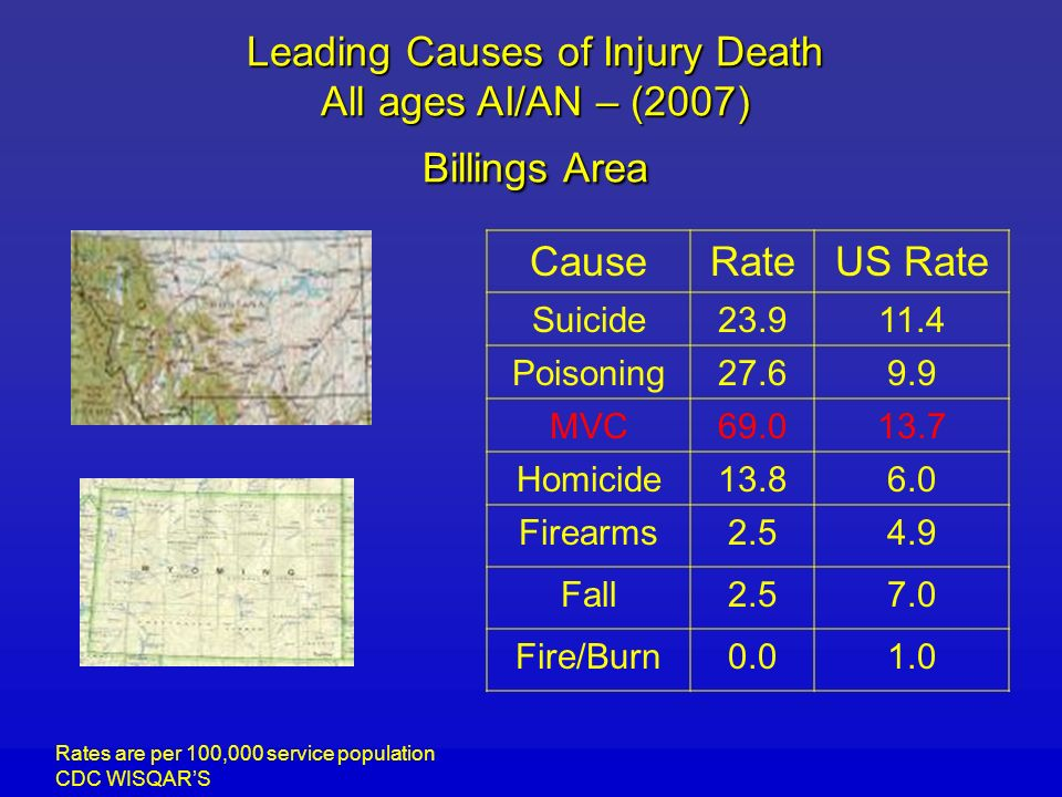 Leading Causes of Injury Death All ages AI/AN – (2007) Billings Area CauseRateUS Rate Suicide23.911.4 Poisoning27.69.9 MVC69.013.7 Homicide13.86.0 Firearms2.54.9 Fall2.57.0 Fire/Burn0.01.0 Rates are per 100,000 service population CDC WISQARS