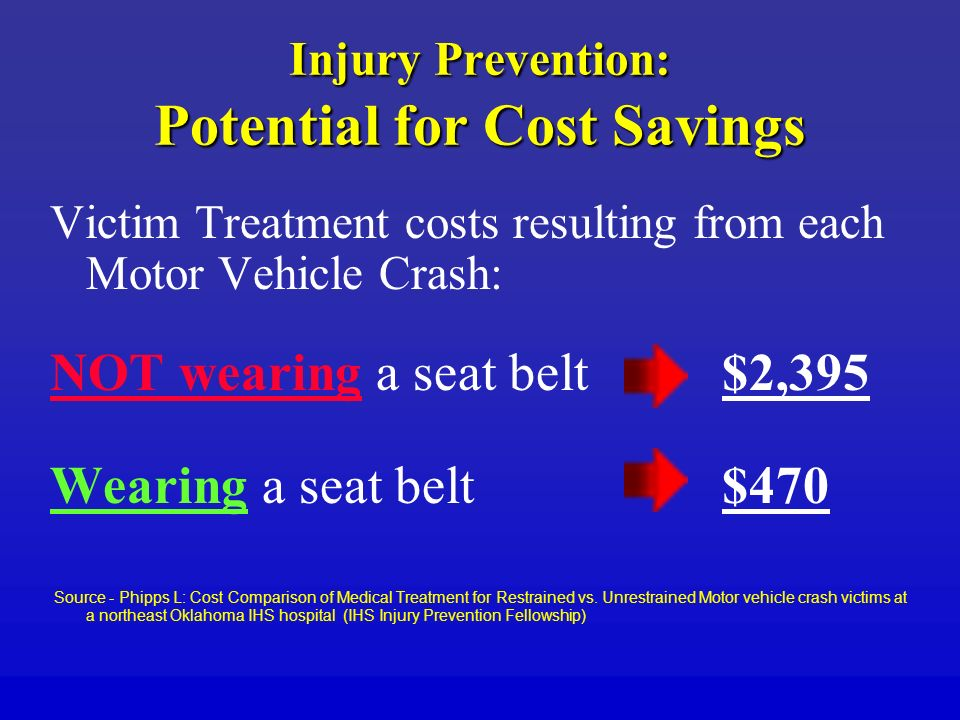 Injury Prevention: Potential for Cost Savings Victim Treatment costs resulting from each Motor Vehicle Crash: NOT wearing a seat belt $2,395 Wearing a seat belt $470 Source - Phipps L: Cost Comparison of Medical Treatment for Restrained vs.