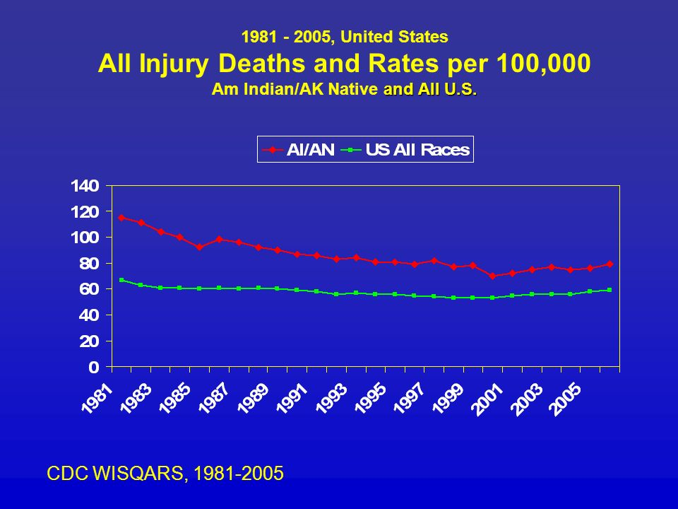 and All U.S. 1981 - 2005, United States All Injury Deaths and Rates per 100,000 Am Indian/AK Native and All U.S. CDC WISQARS, 1981-2005