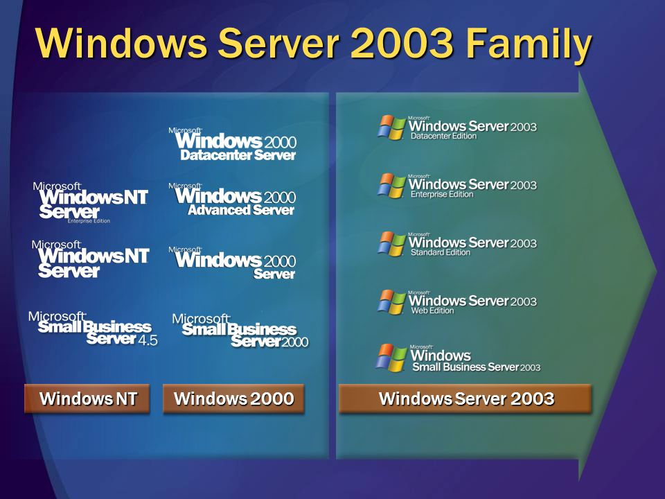 Windows Server 2003 Windows 2000 Windows NT Windows Server 2003 Family