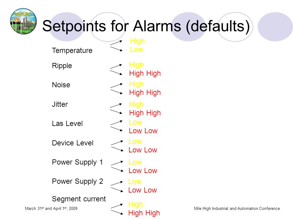 Setpoints for Alarms (defaults) High Low High Low Temperature Ripple Noise Jitter Las Level Device Level Power Supply 1 Power Supply 2 Segment current March 31 st and April 1 st, 2009Mile High Industrial and Automation Conference