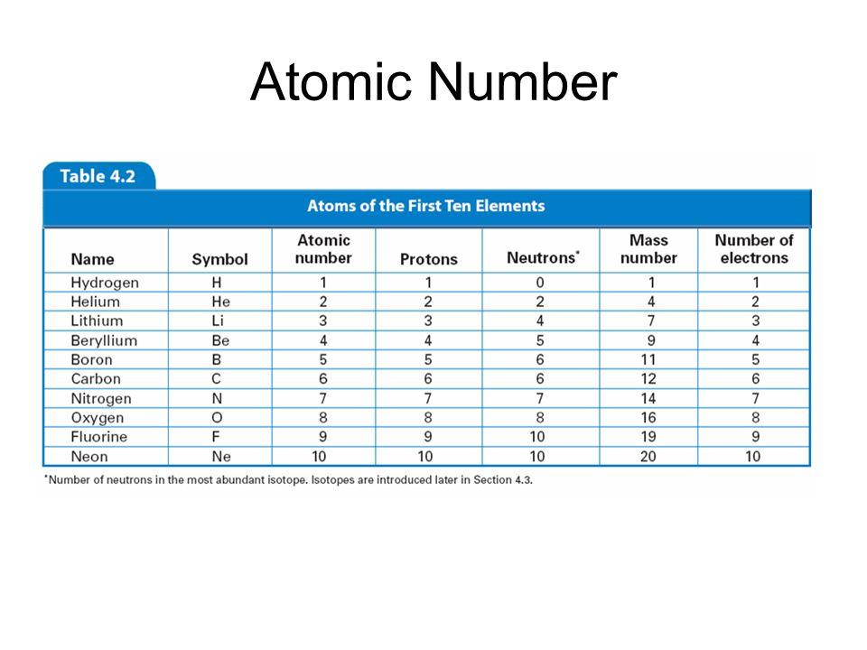 Atomic Number 4.3