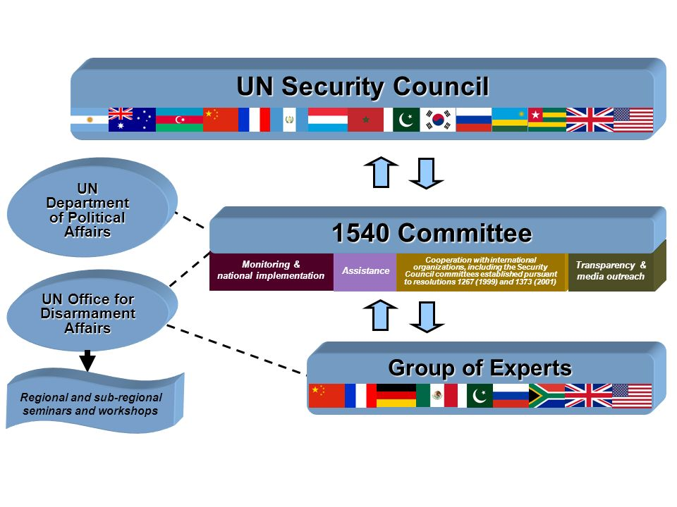 The 1540 Architecture UN Security Council Monitoring & national implementation Assistance Cooperation with international organizations, including the Security Council committees established pursuant to resolutions 1267 (1999) and 1373 (2001) Transparency & media outreach 1540 Committee Group of Experts UN Office for Disarmament Affairs UN Department of Political Affairs Regional and sub-regional seminars and workshops