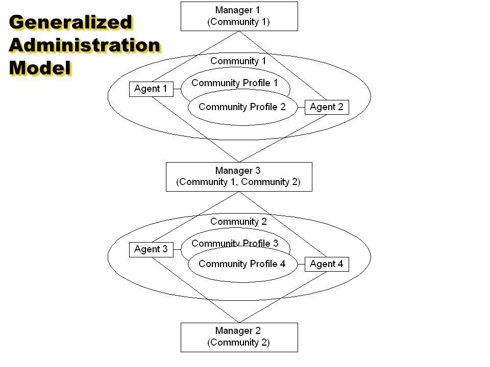 GeneralizedAdministrationModelGeneralizedAdministrationModel