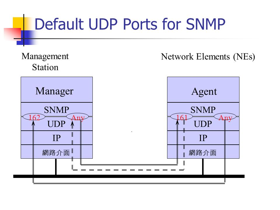 Default UDP Ports for SNMP SNMP UDP IP Manager Management Station Network Elements (NEs) SNMP UDP IP Agent 162 Any 161 Any