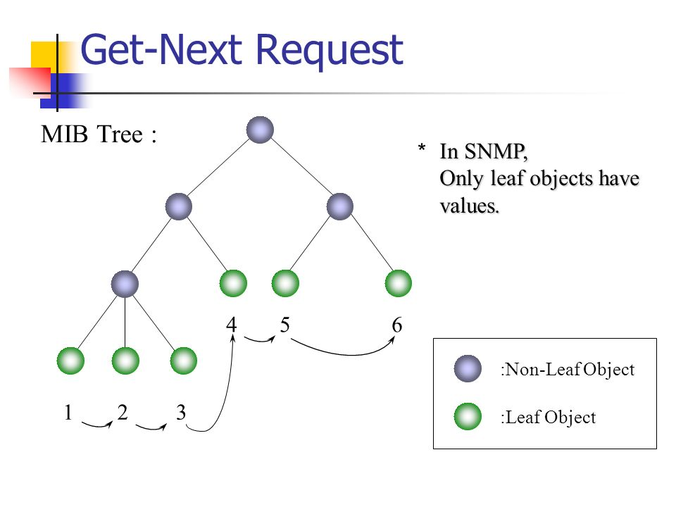 Get-Next Request :Non-Leaf Object :Leaf Object 123 456 MIB Tree : In SNMP, Only leaf objects have values.